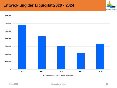 Säulendiagramm Entwicklung der Liquidität 2020 - 2024