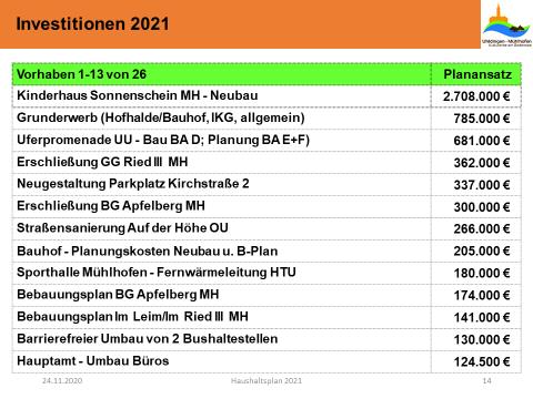 Investitionen 2021 Vorhaben 1 - 13 von 26