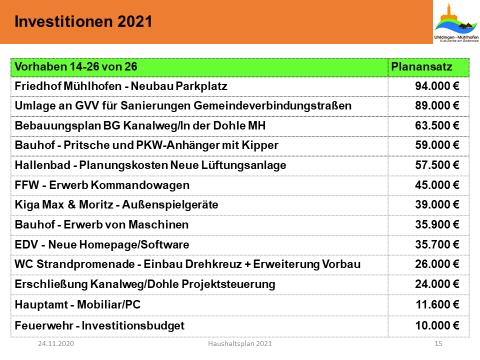 Investitionen 2021 14 - 26 von 26