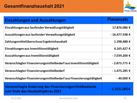 Gesamtfinanzhaushalt 2021