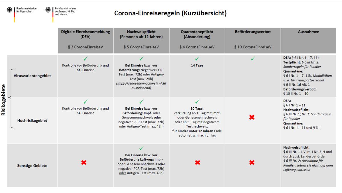 Corona-Einreiseregeln (Kurzübersicht)
